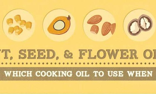 Which Cooking Oil to Use When - www.platingpixels.com