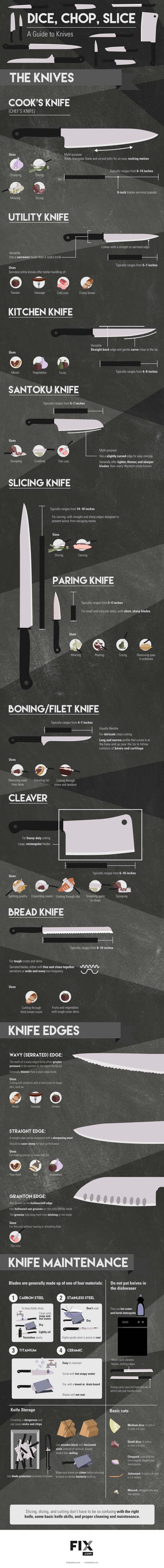 Ultimate Kitchen Knife Guide - Which Kitchen Knife Should I Use - www.platingpixels.com